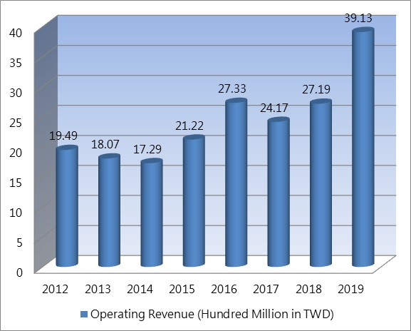 Summary of revenue from 2011 to 2016